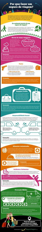 Infográfico – Por que fazer um seguro de viagem?