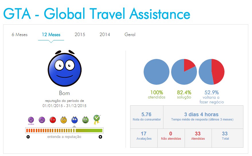 4º lugar - GTA - Global Travel Assistance