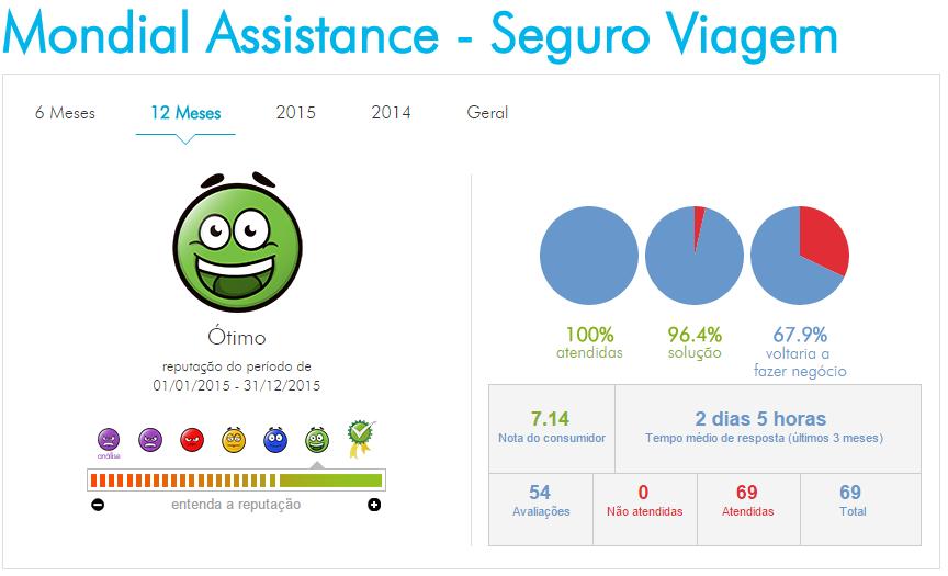 2º lugar - Mondial Assistance – Seguro Viagem